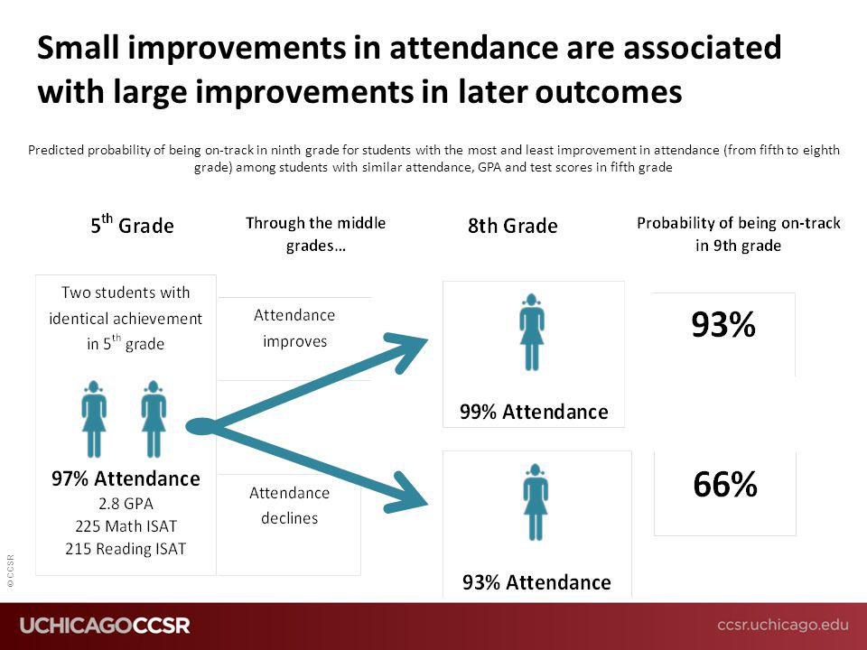 Small improvements in attendance are associated with large improvements in later outcomes