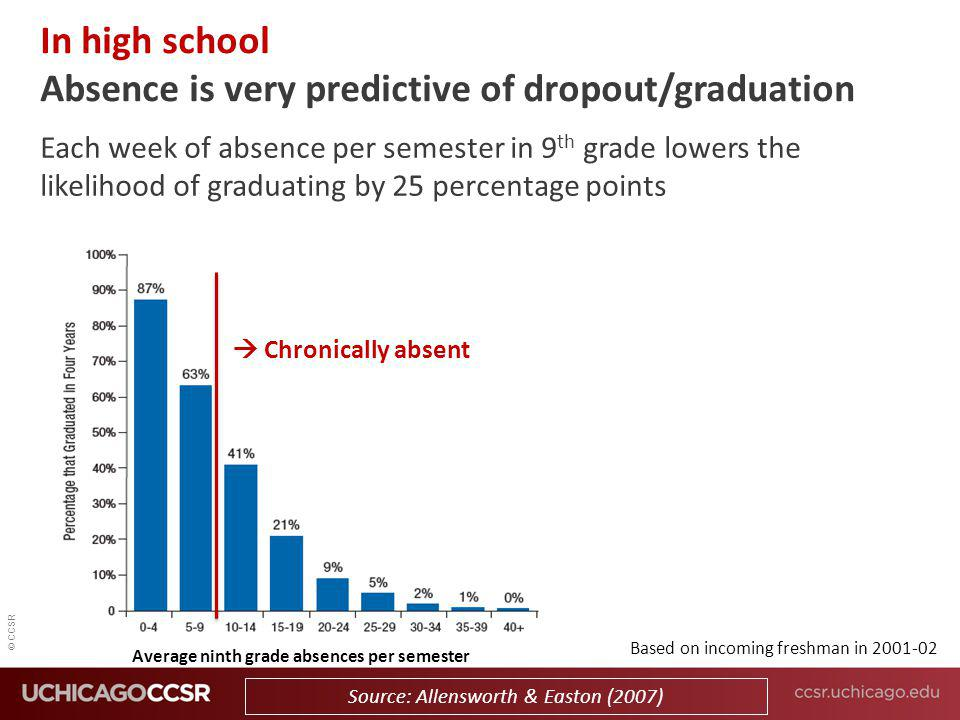 In high school Absence is very predictive of dropout/graduation