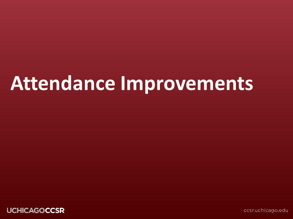 Attendance Improvements