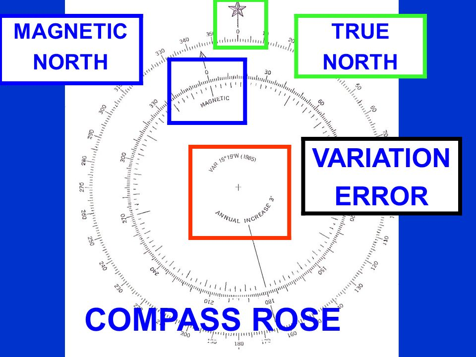 MAGNETIC NORTH TRUE NORTH VARIATION ERROR COMPASS ROSE