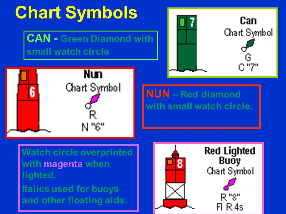 Chart Symbols CAN - Green Diamond with