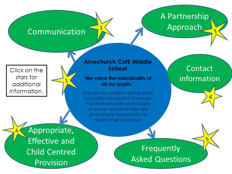 A Partnership Approach Communication