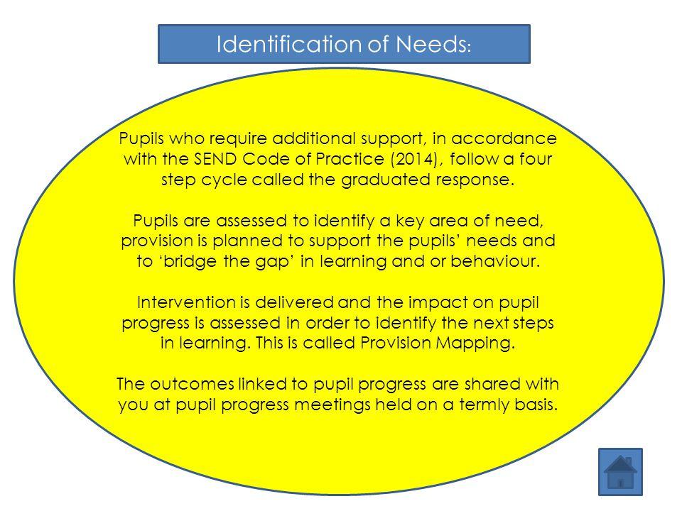 Identification of Needs:
