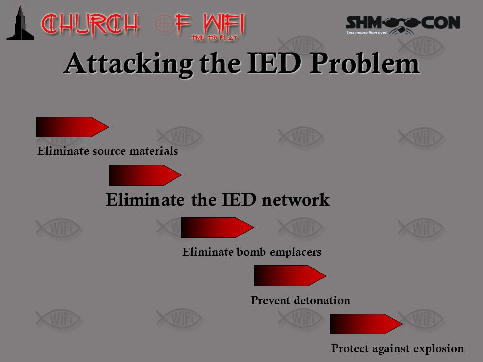 Attacking the IED Problem