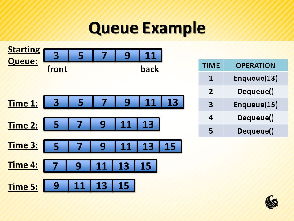 Queue Example Starting. Queue: TIME. OPERATION. 1. Enqueue(13) 2. Dequeue()