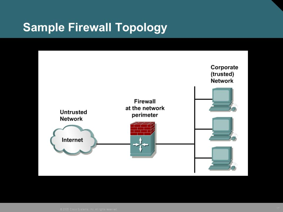 Sample Firewall Topology