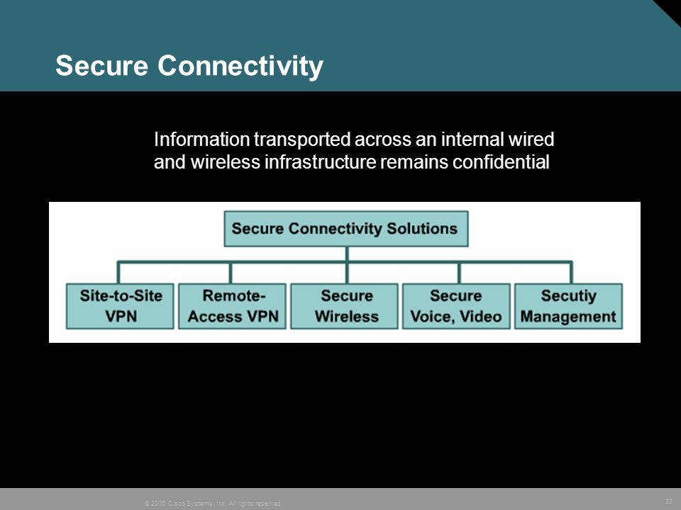 Secure Connectivity Information transported across an internal wired and wireless infrastructure remains confidential.