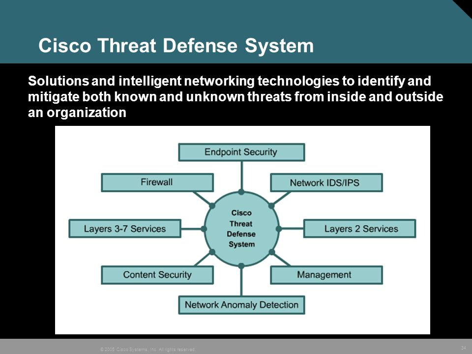 Cisco Threat Defense System