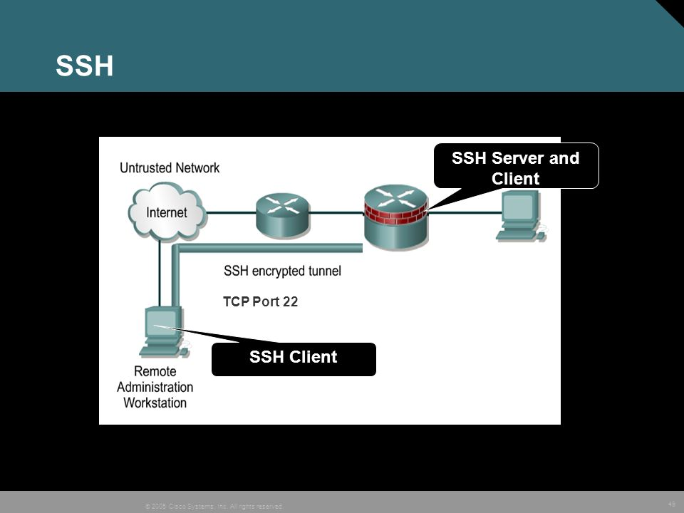 SSH SSH Server and Client TCP Port 22 SSH Client