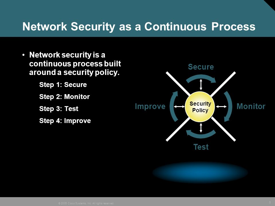 Network Security as a Continuous Process
