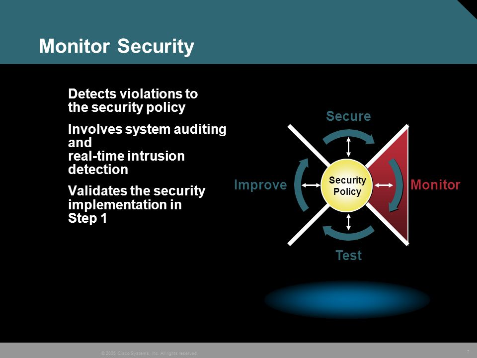 Monitor Security Detects violations to the security policy