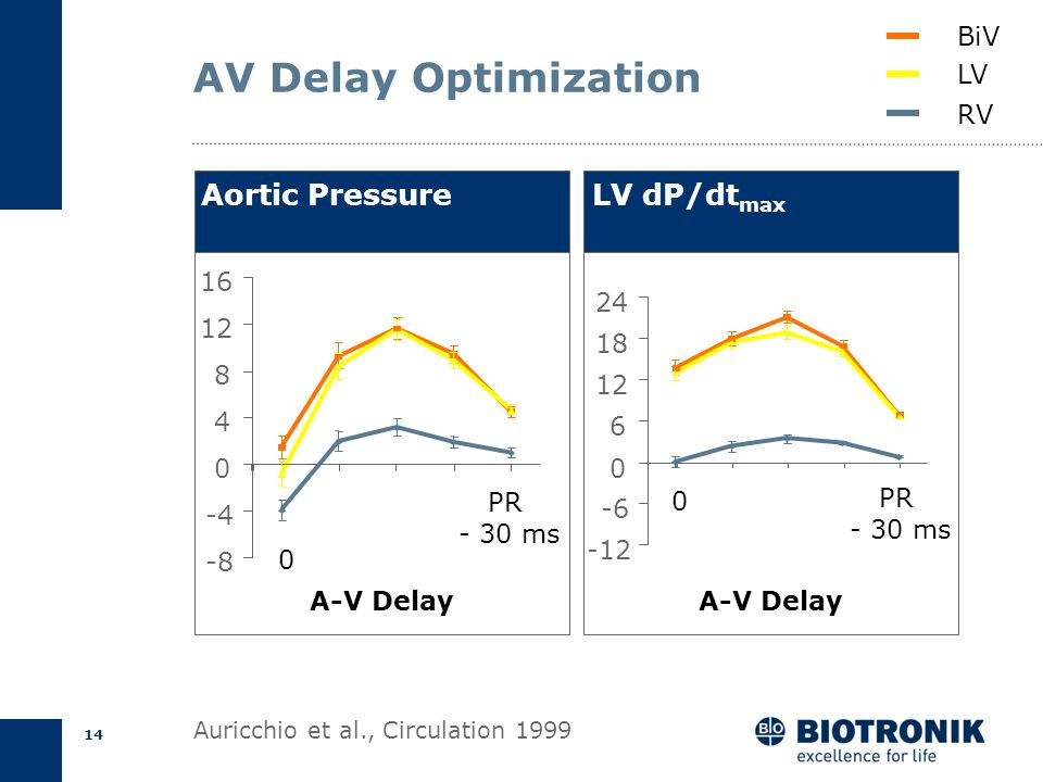 AV Delay Optimization Aortic Pressure LV dP/dtmax BiV LV RV 16 24 12