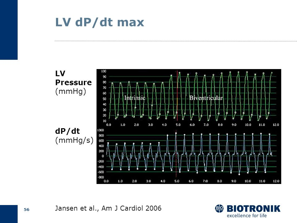 LV dP/dt max LV Pressure (mmHg) dP/dt (mmHg/s)