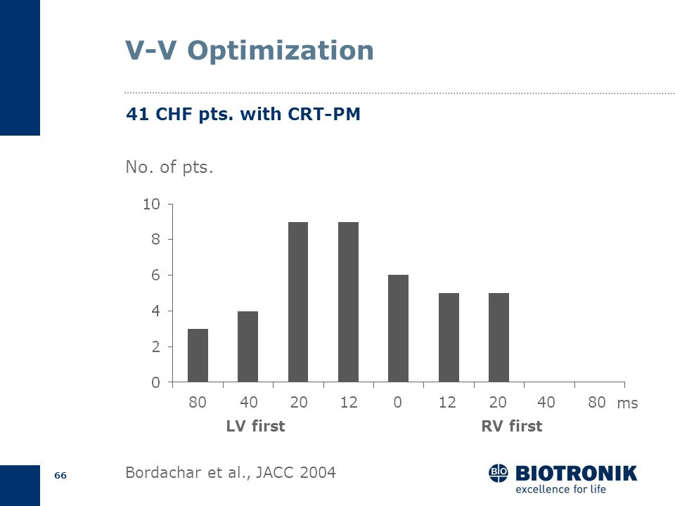 V-V Optimization 41 CHF pts. with CRT-PM No. of pts. 80 40 20 12 12 20