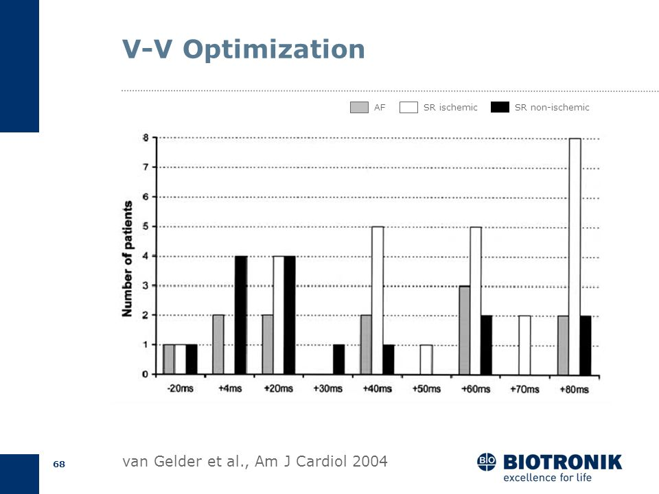 V-V Optimization van Gelder et al., Am J Cardiol 2004 AF SR ischemic