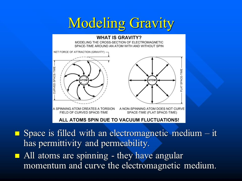 Modeling Gravity Space is filled with an electromagnetic medium – it has permittivity and permeability.