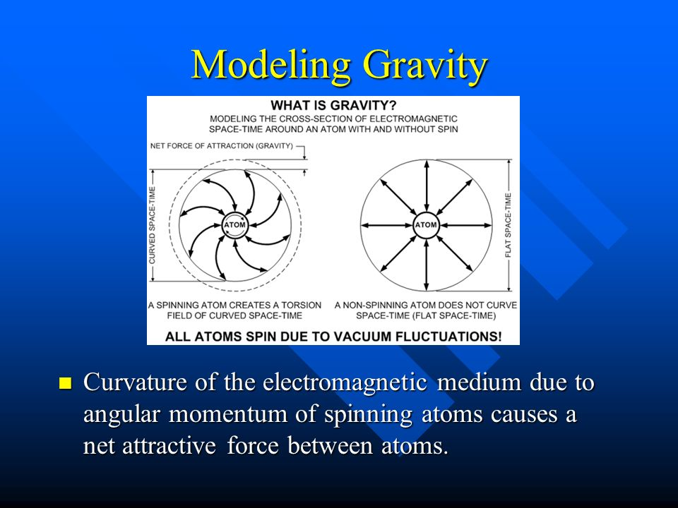 Modeling Gravity Curvature of the electromagnetic medium due to angular momentum of spinning atoms causes a net attractive force between atoms.