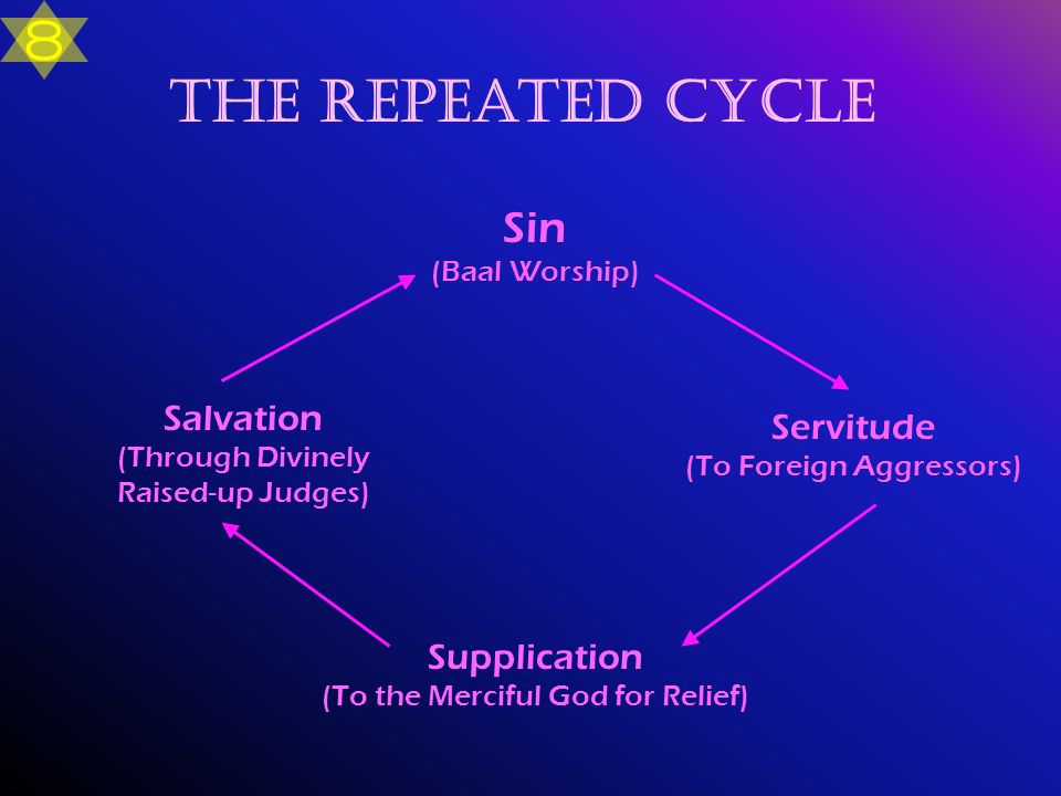 8 The Repeated Cycle Sin (Baal Worship)