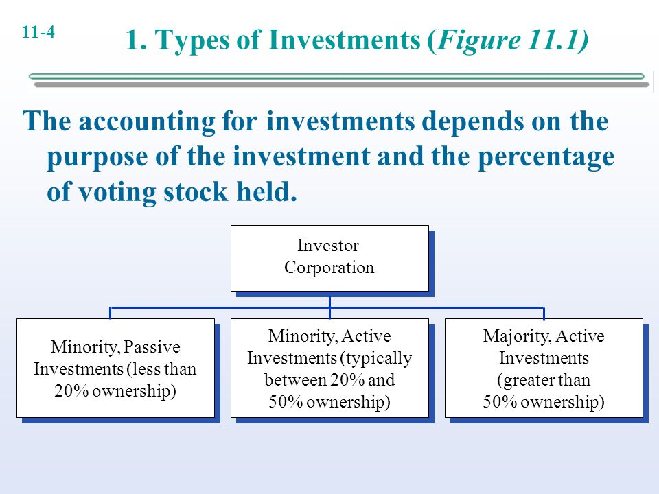 1. Types of Investments (Figure 11.1)