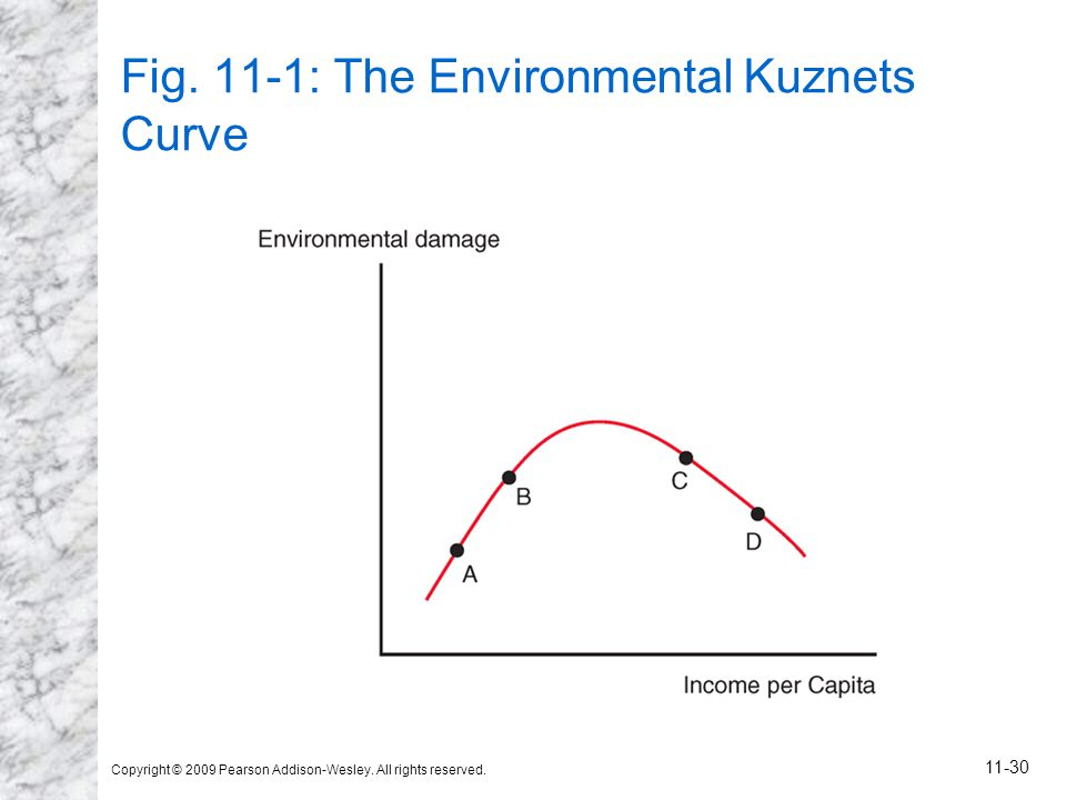 Fig. 11-1: The Environmental Kuznets Curve