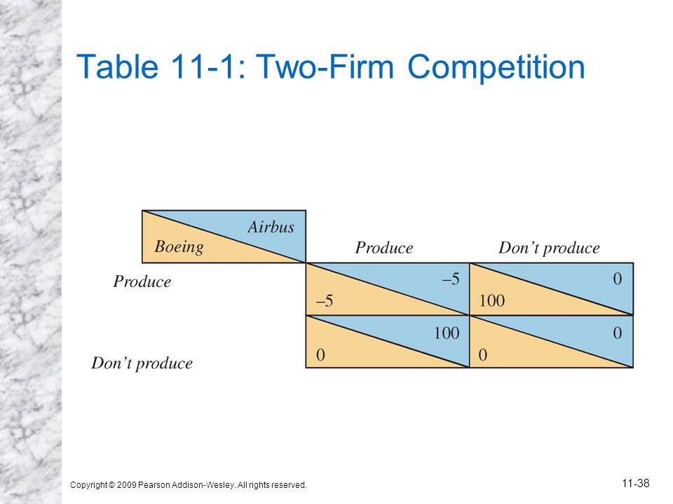 Table 11-1: Two-Firm Competition