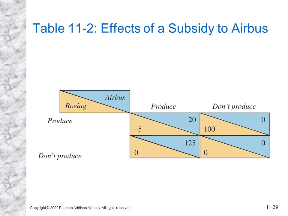 Table 11-2: Effects of a Subsidy to Airbus