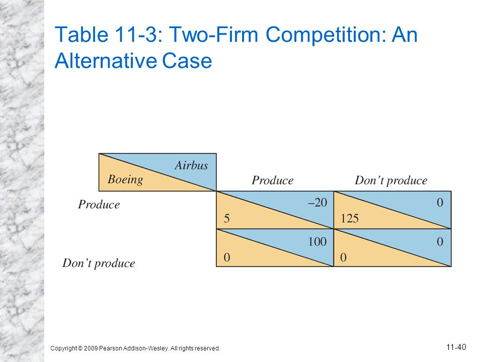 Table 11-3: Two-Firm Competition: An Alternative Case