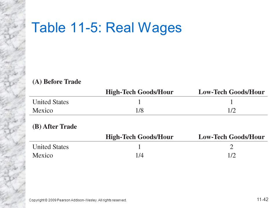 Table 11-5: Real Wages Copyright © 2009 Pearson Addison-Wesley. All rights reserved.