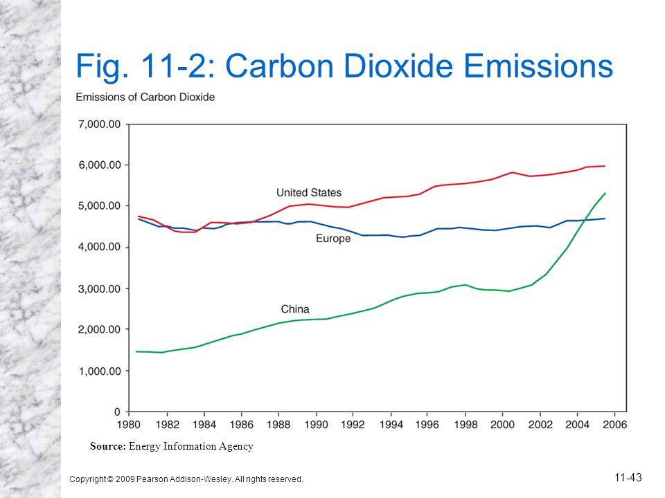 Fig. 11-2: Carbon Dioxide Emissions