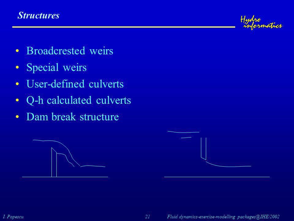 User-defined culverts Q-h calculated culverts Dam break structure