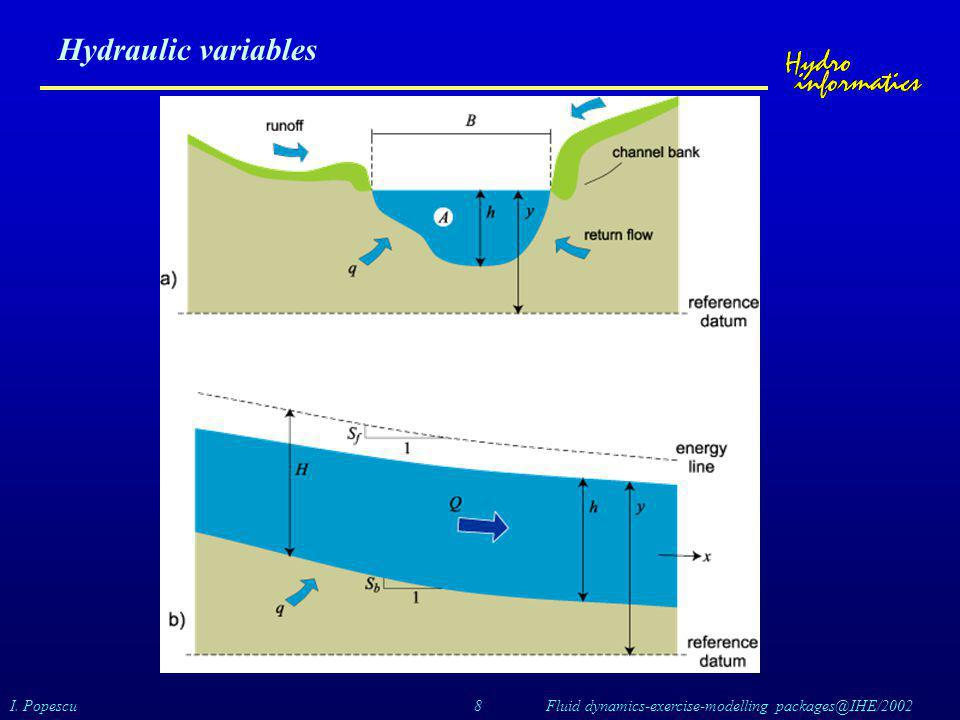 Hydraulic variables