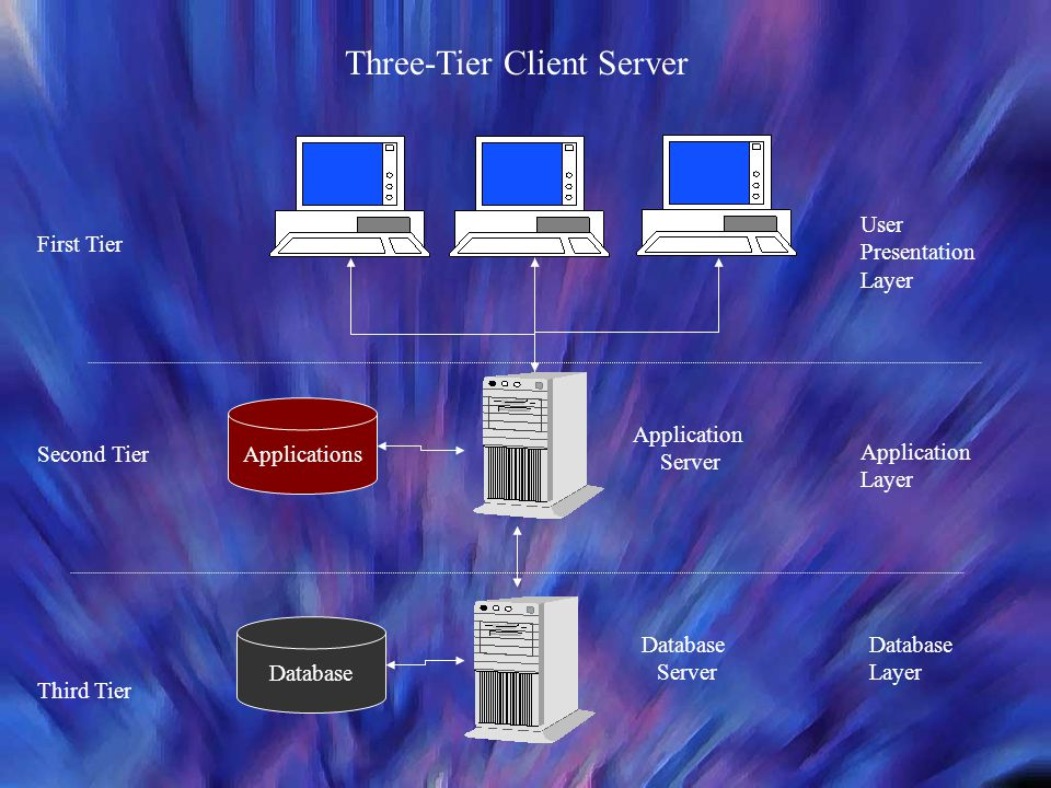 Three-Tier Client Server