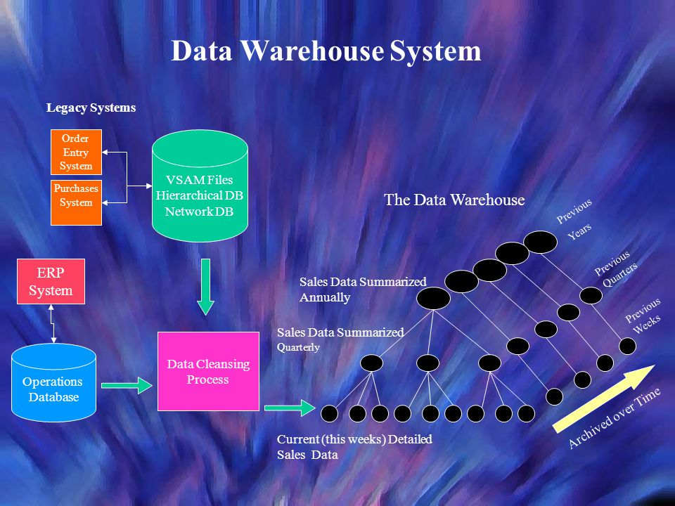 Data Warehouse System The Data Warehouse ERP System Legacy Systems