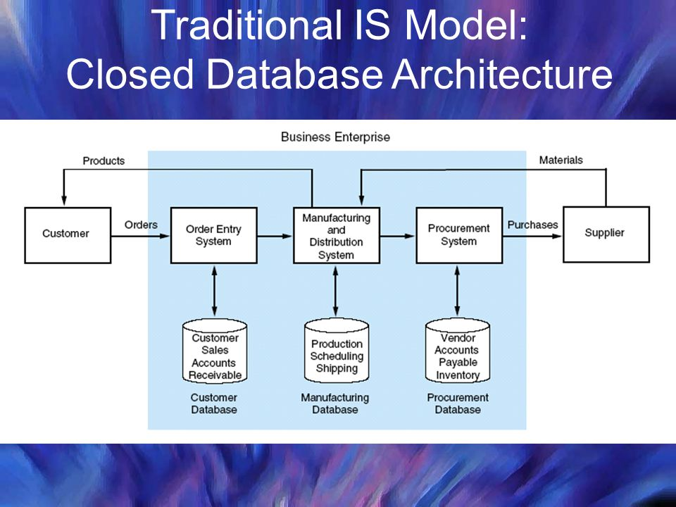 Traditional IS Model: Closed Database Architecture