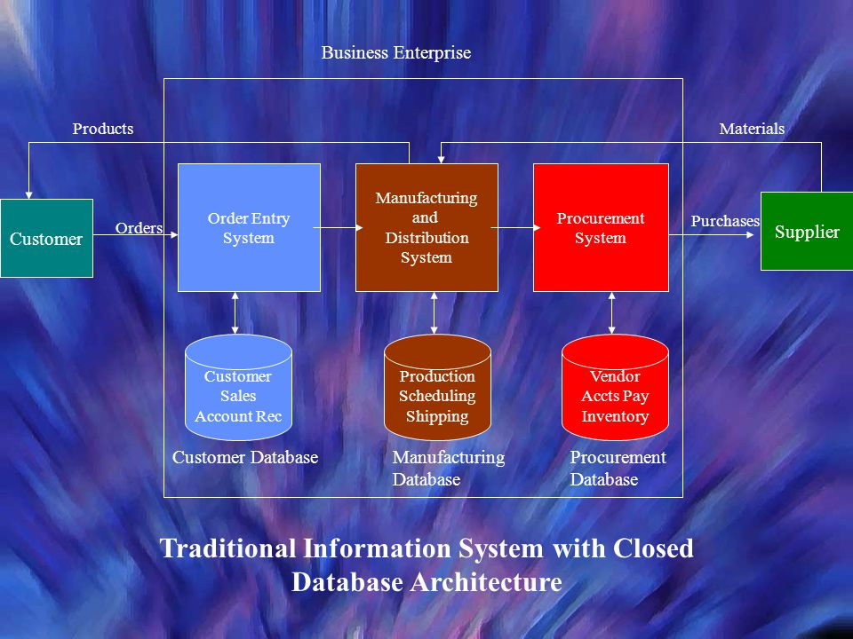 Traditional Information System with Closed Database Architecture