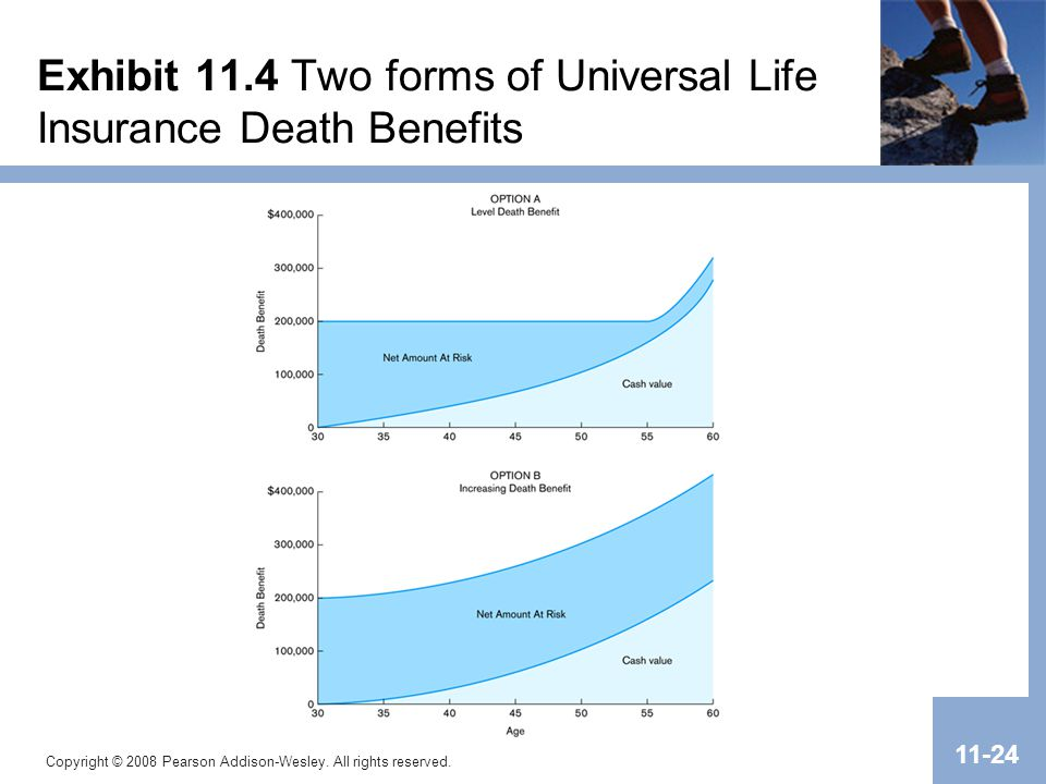 Exhibit 11.4 Two forms of Universal Life Insurance Death Benefits