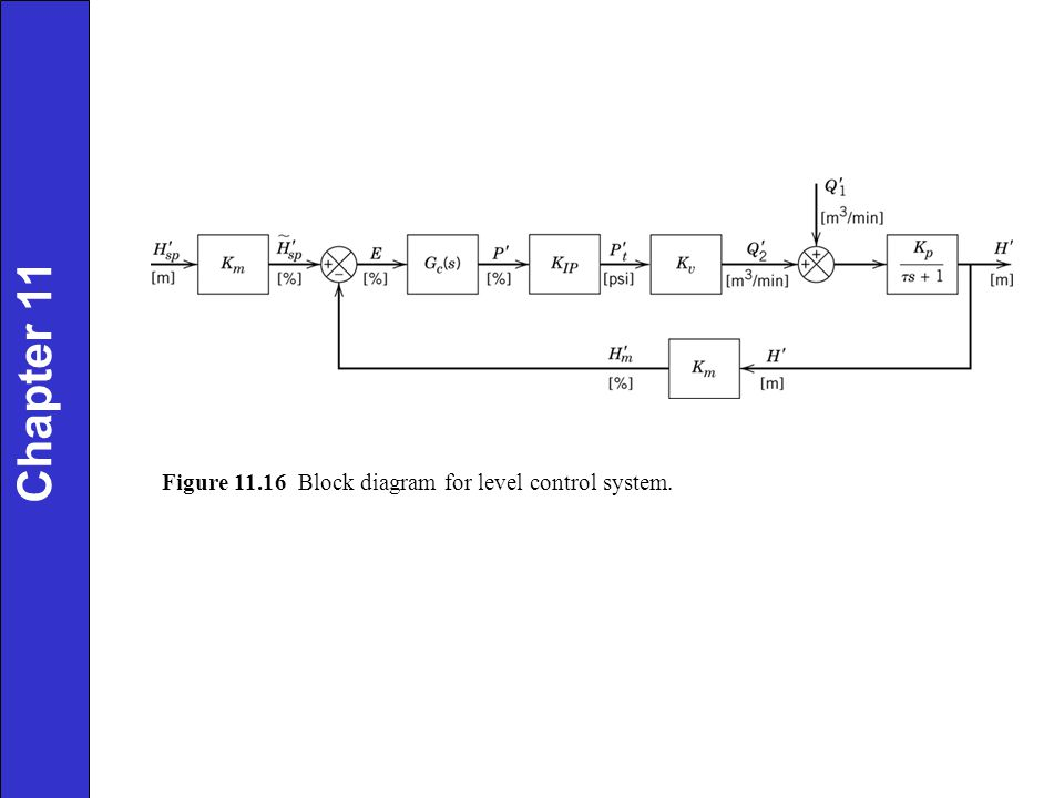 Chapter 11 Figure Block diagram for level control system.