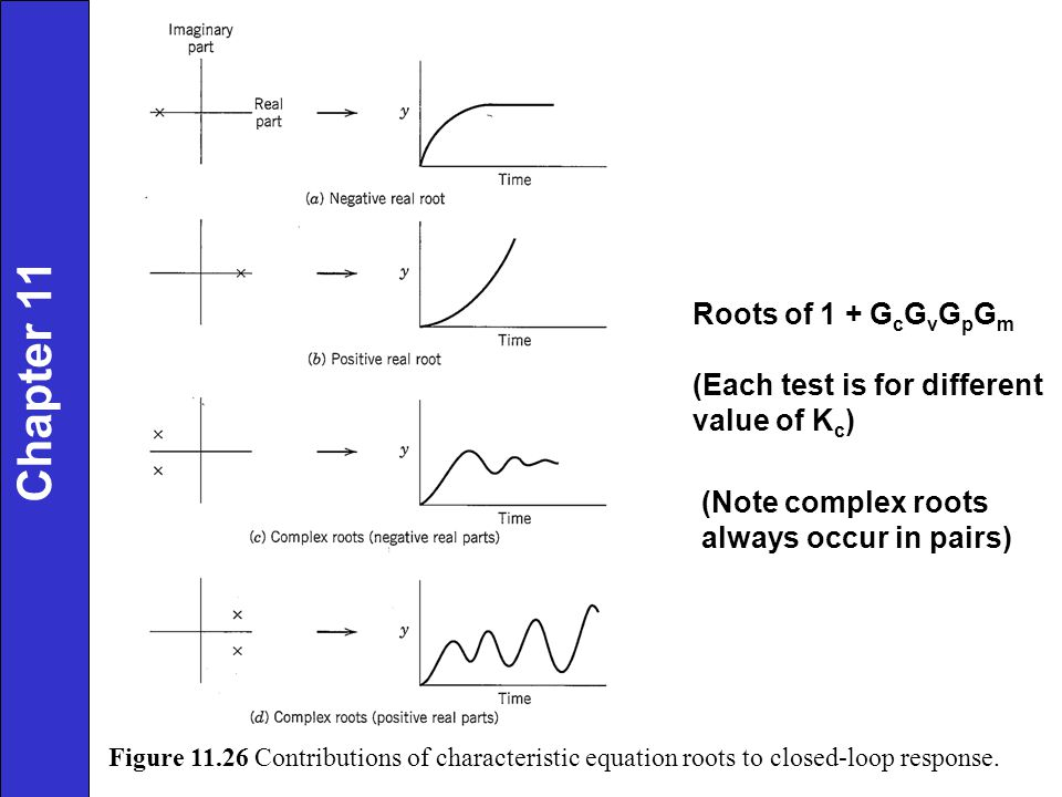 Chapter 11 Roots of 1 + GcGvGpGm (Each test is for different