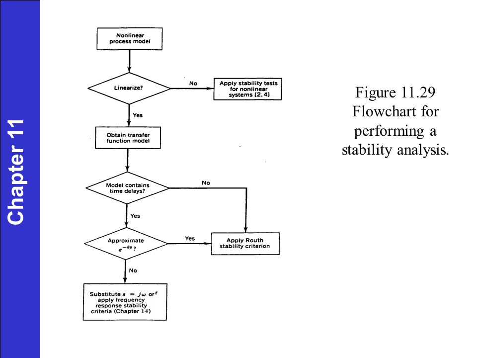 Figure 11.29 Flowchart for performing a stability analysis.