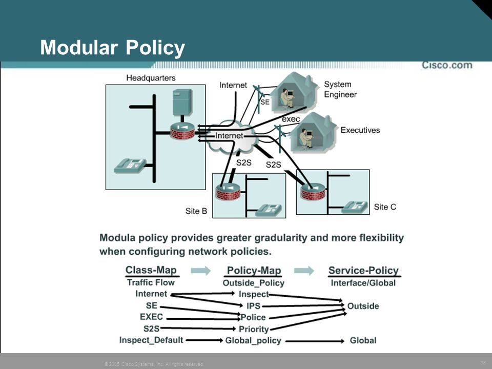 Modular Policy