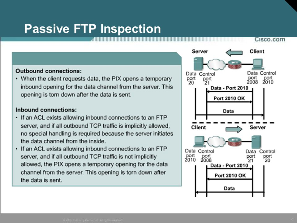Passive FTP Inspection