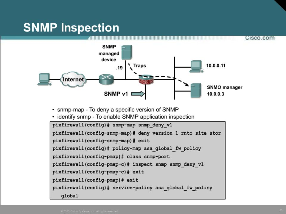 SNMP Inspection