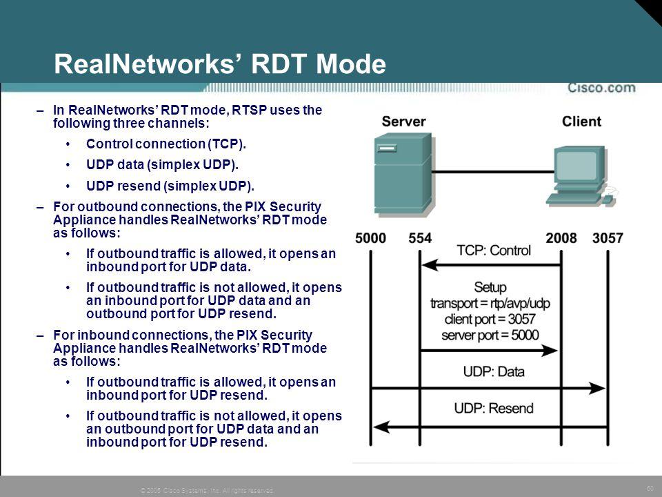 RealNetworks' RDT Mode