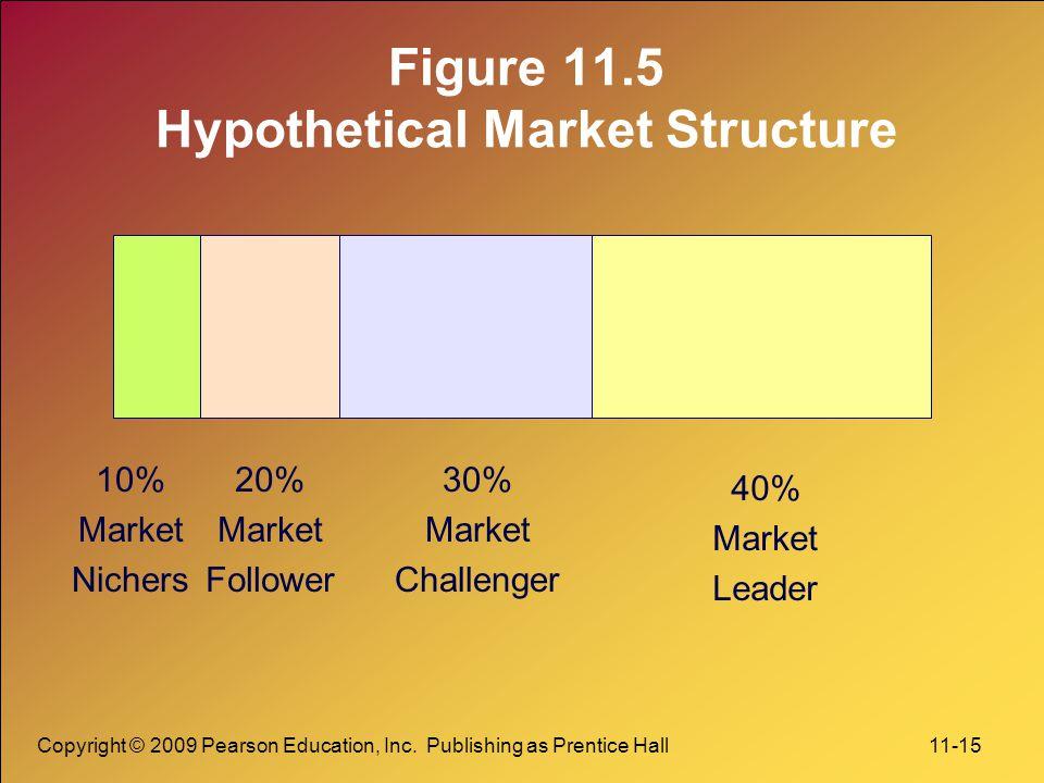 Figure 11.5 Hypothetical Market Structure