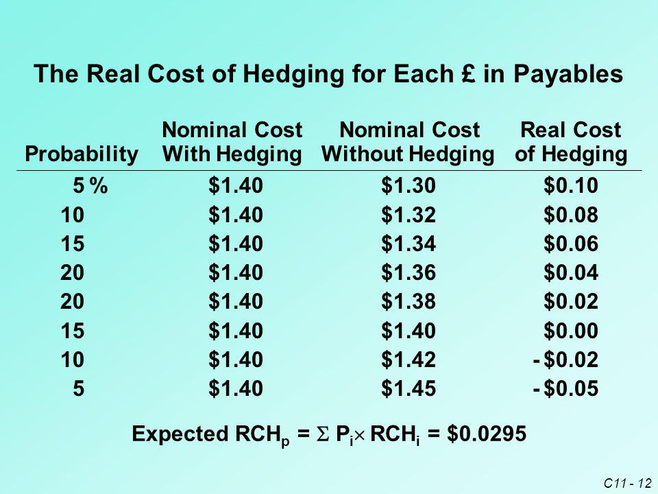 The Real Cost of Hedging for Each £ in Payables