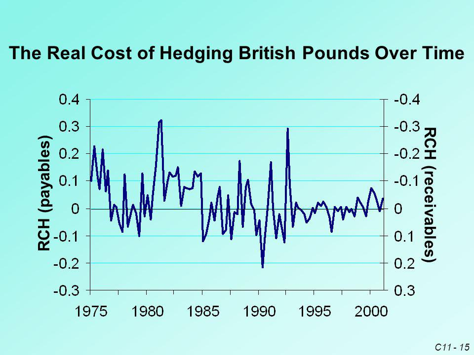 The Real Cost of Hedging British Pounds Over Time