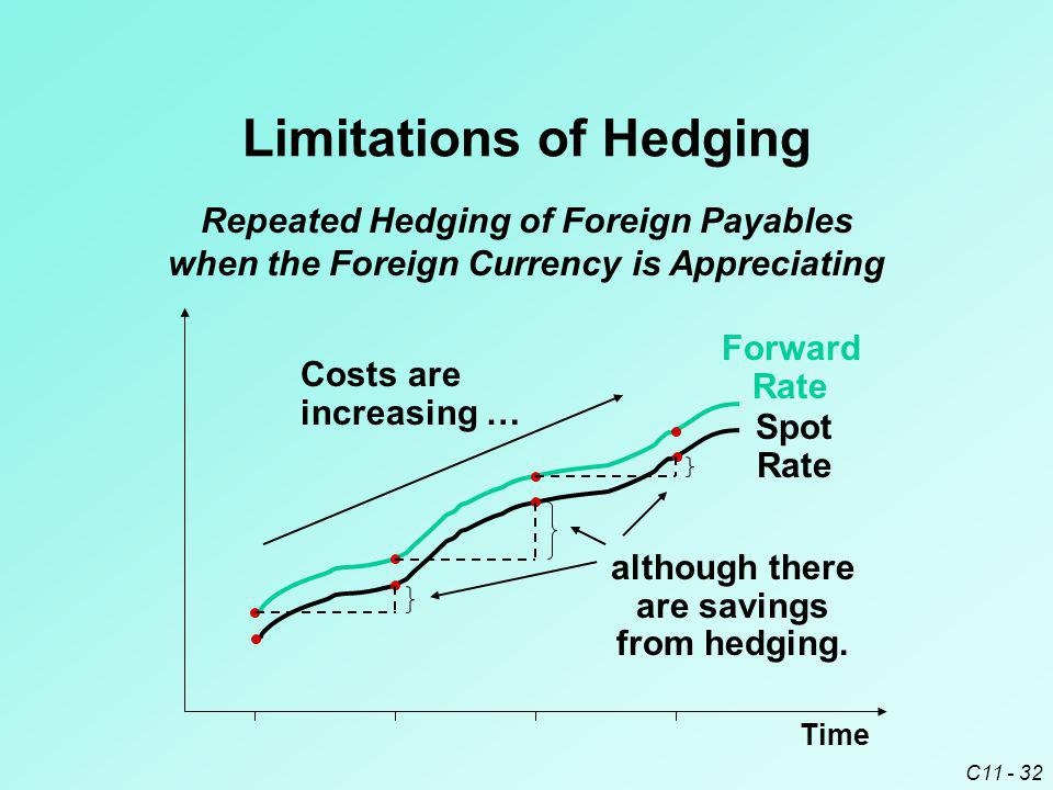Limitations of Hedging