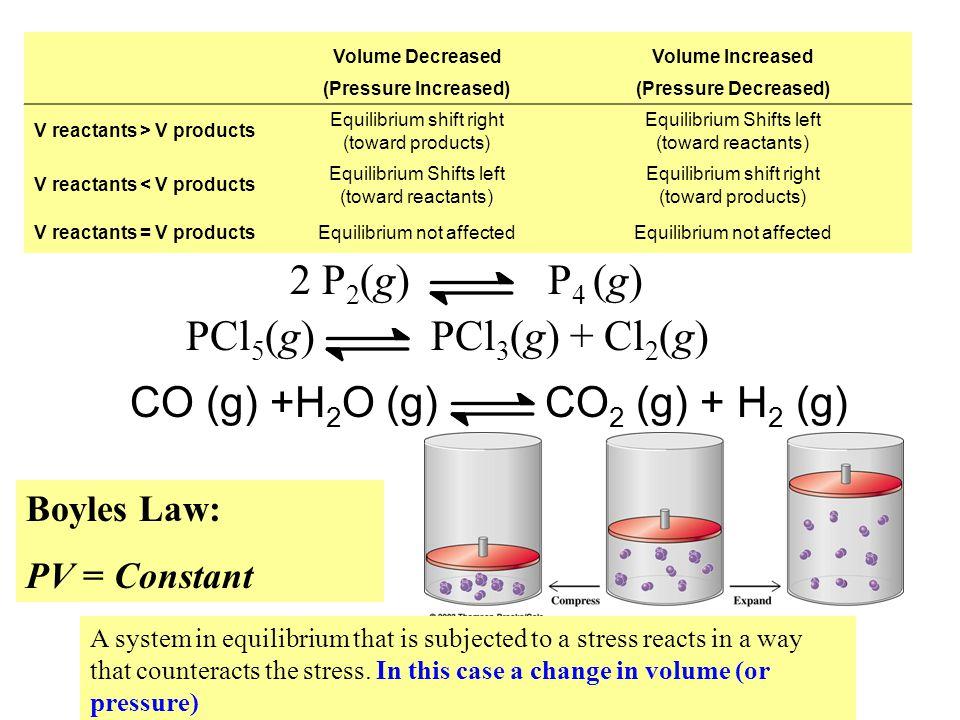 CO (g) +H2O (g) CO2 (g) + H2 (g)