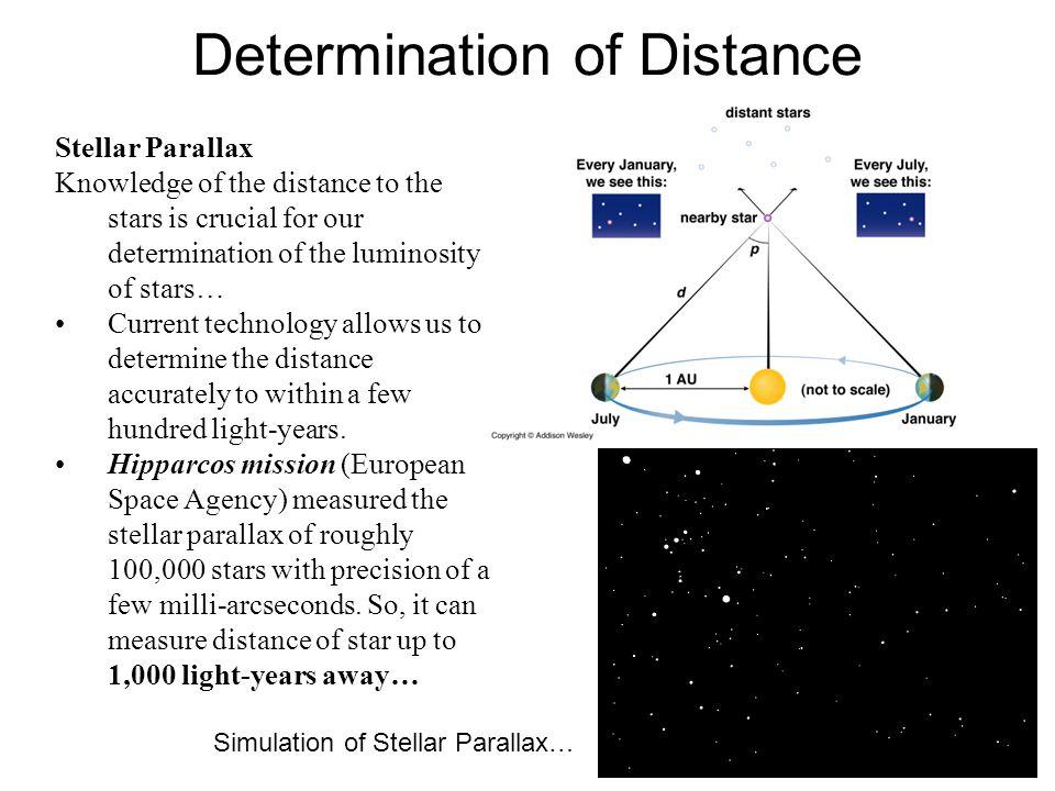 Determination of Distance