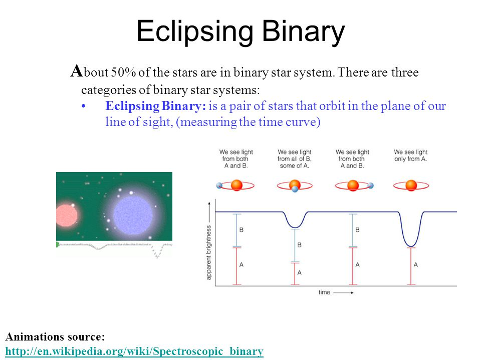 Eclipsing Binary About 50% of the stars are in binary star system. There are three categories of binary star systems: